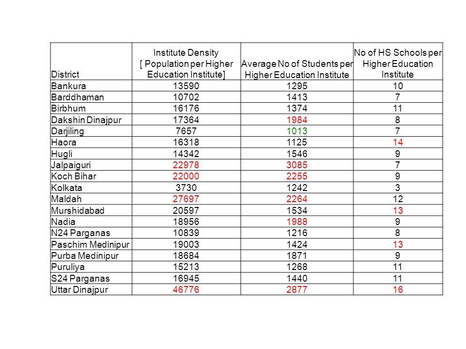 Institute Density [ Population per Higher Education Institute]